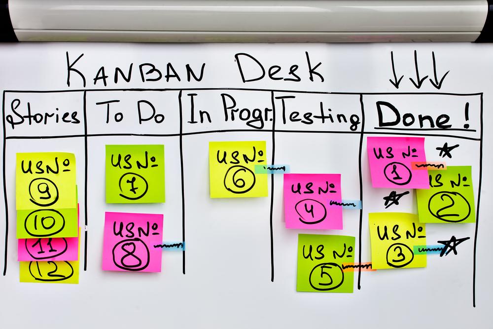 Método Kanban e como ele pode ajudar sua produção ...